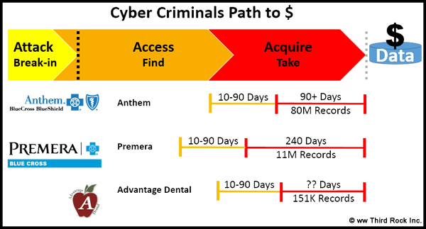 Anatomy of Cyber Attack